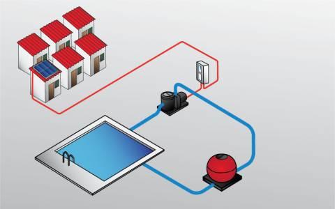 com funciona el bombeig energia solar